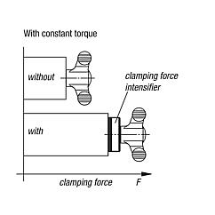 Clamping force intensifiers